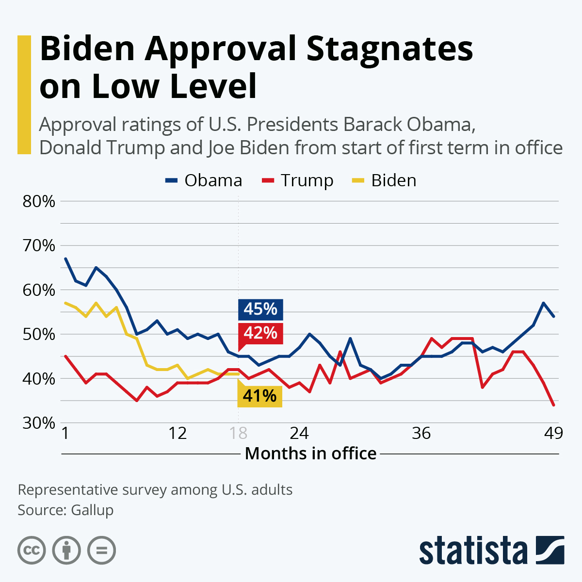 Infographic: Trump Approval Falls to All-Time Low | Statista