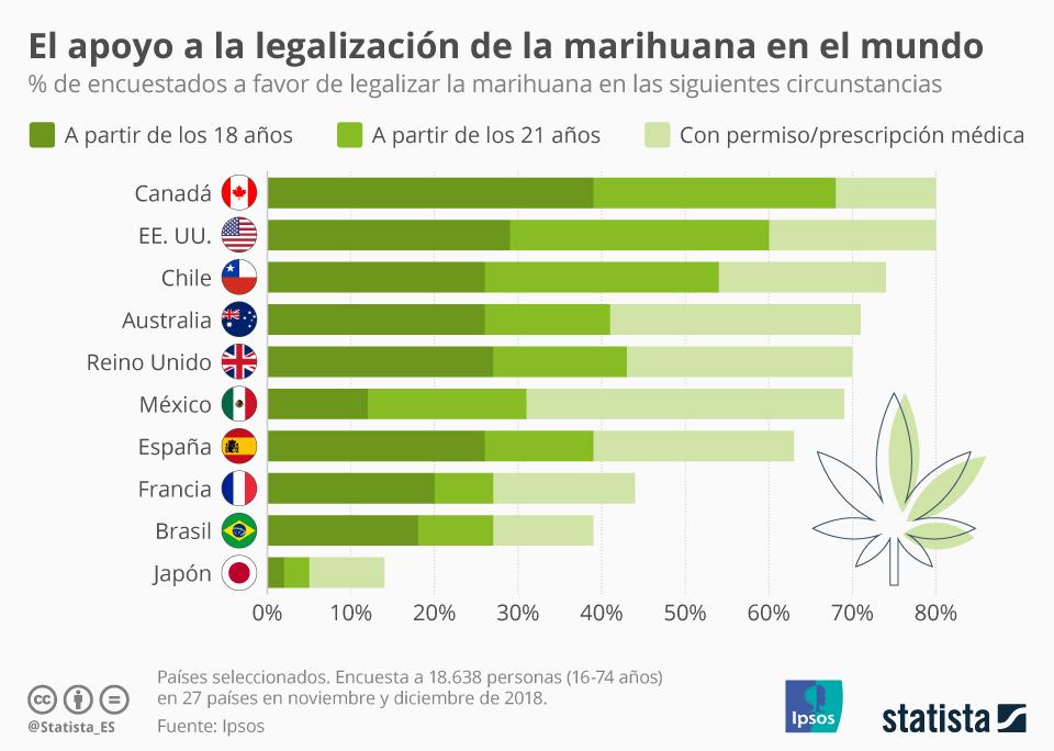 Infografía: ¿Qué países están más a favor de la legalización de la marihuana? | Statista