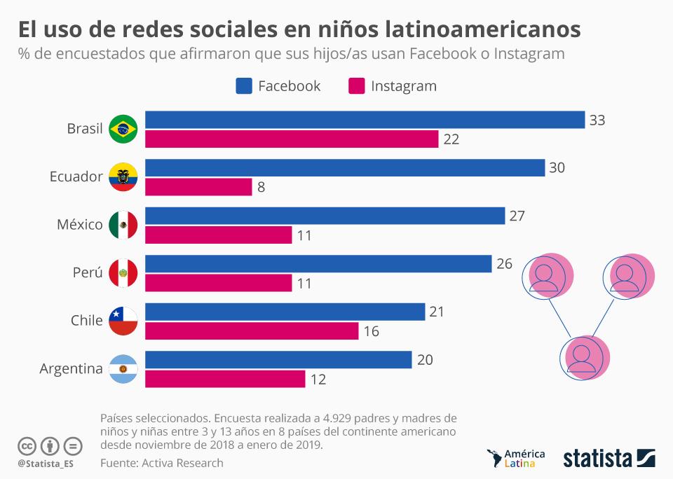 Infografía: El uso de Facebook e Instagram en niños latinoamericanos | Statista