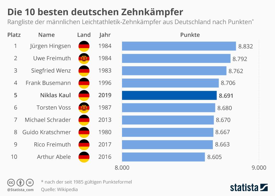 Infografik: Die 10 besten deutschen Zehnkämpfer | Statista
