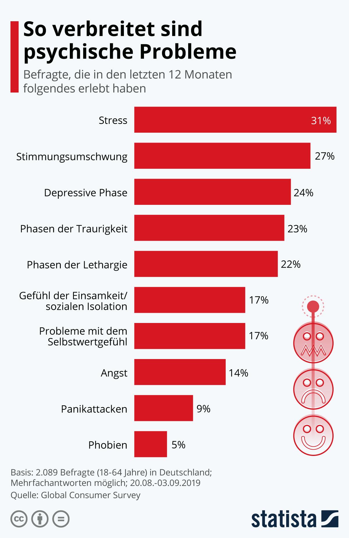 Infografik: So verbreitet sind psychische Probleme | Statista
