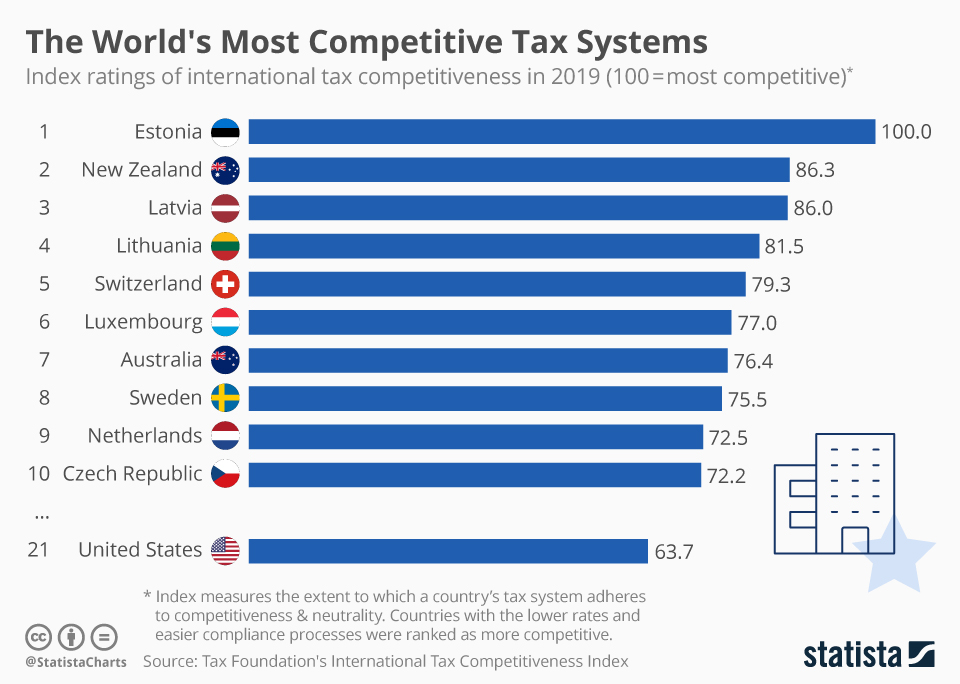 Infographic: The World's Most Competitive Tax Systems | Statista