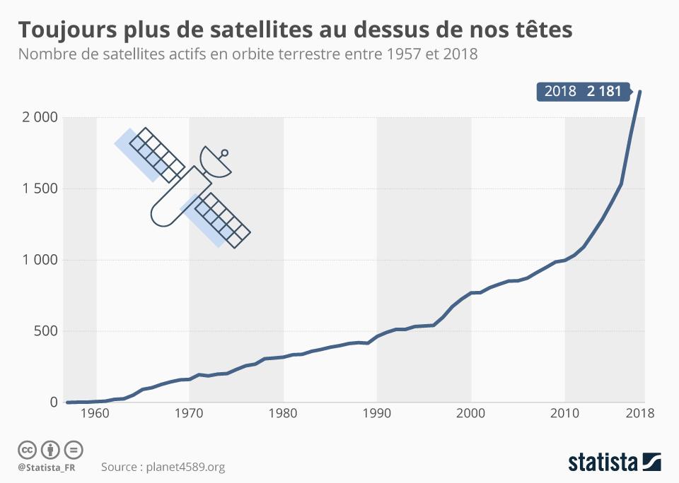 Infographie: Toujours plus de satellites au dessus de nos têtes | Statista