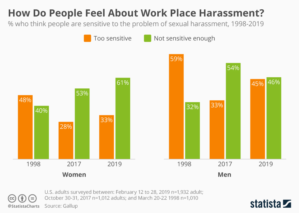 Infographic: How Do People Feel About Work Place Harassment? | Statista