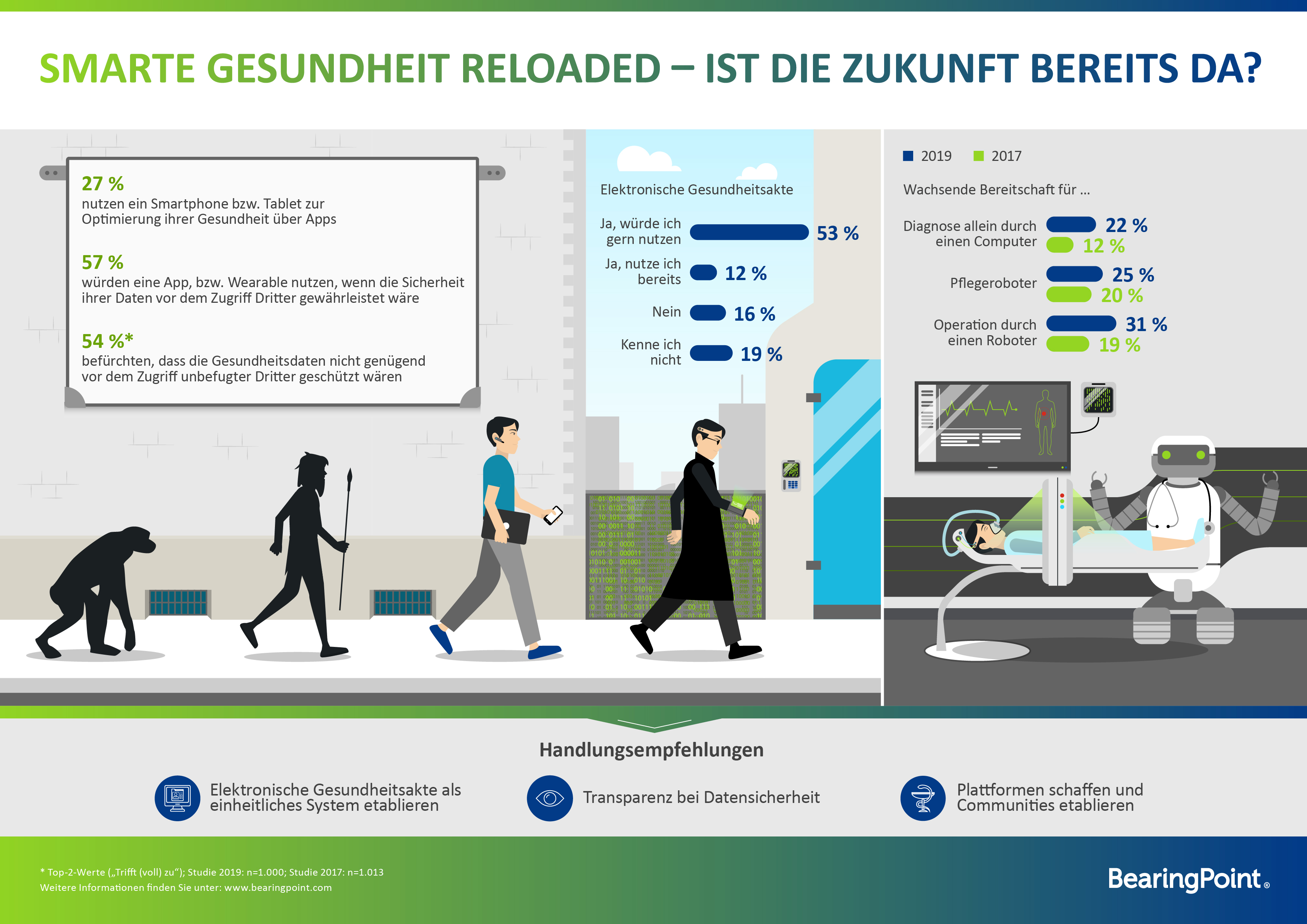Infografik: Studie – Smarte Gesundheit 2019  | Statista