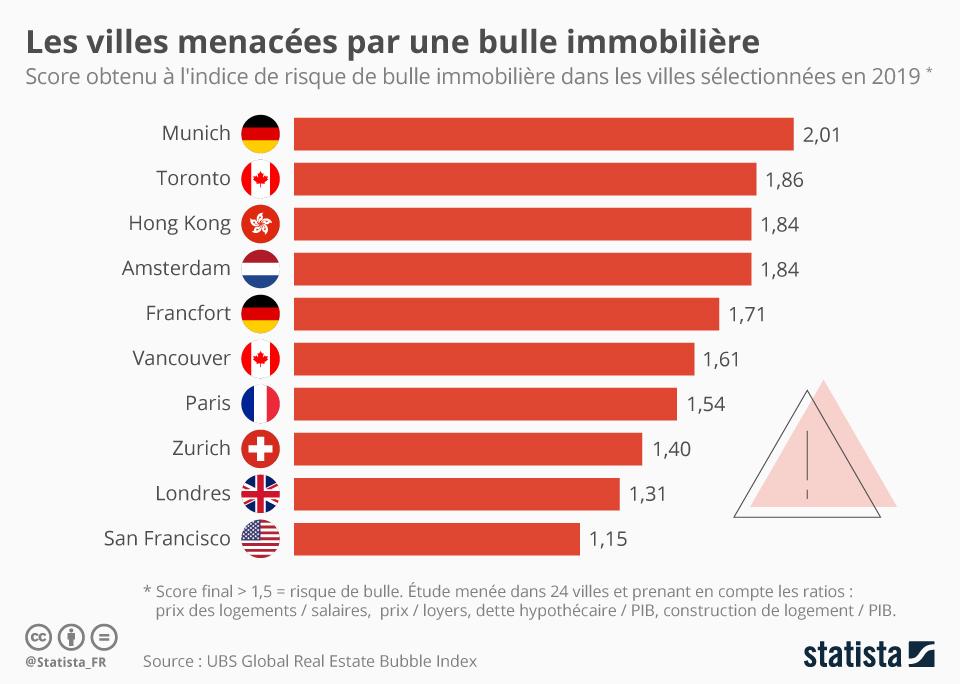 Infographie: Les villes menacées par une bulle immobilière | Statista