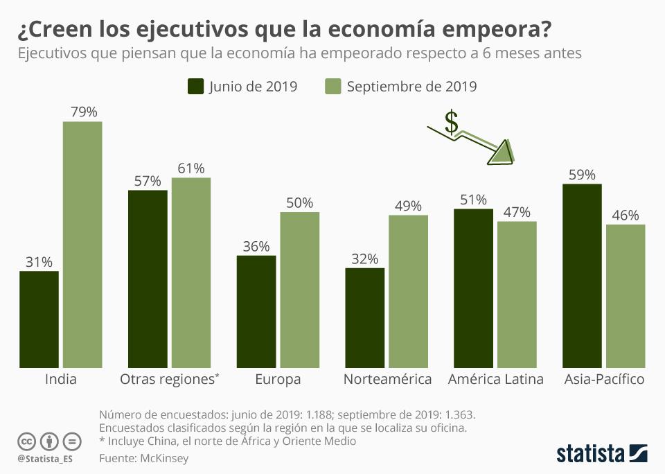 Infografía: ¿En qué regiones creen los ejecutivos que empeora la economía? | Statista