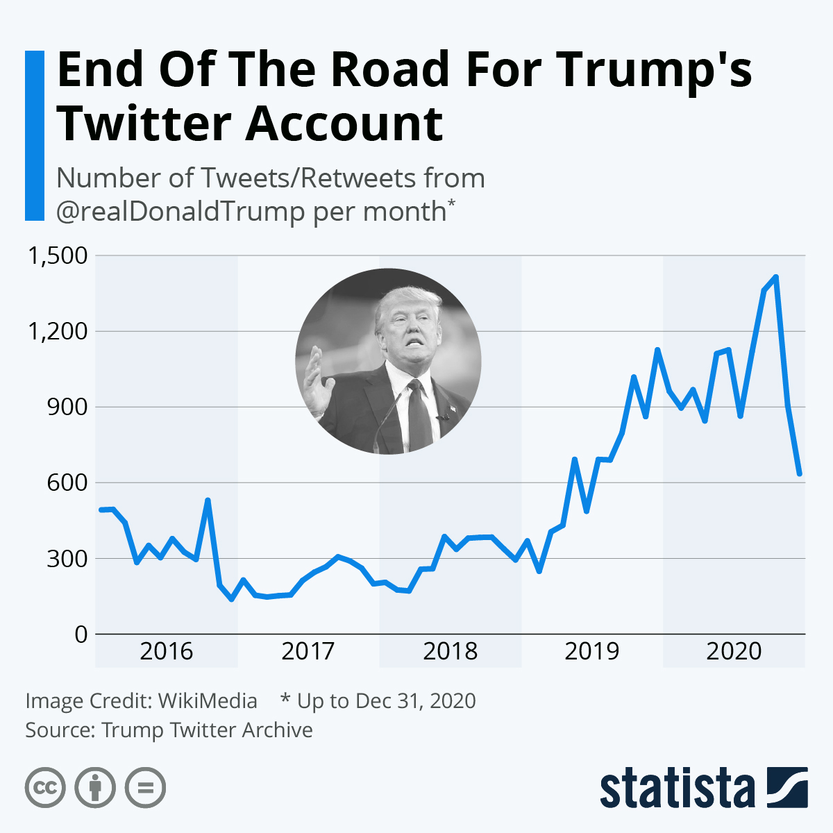 Infographic: End Of The Road For Trump's Twitter Account | Statista