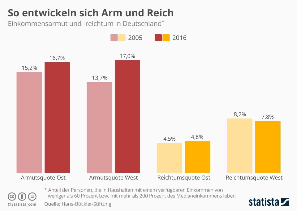 Infografik: So entwickeln sich Arm und Reich   Statista