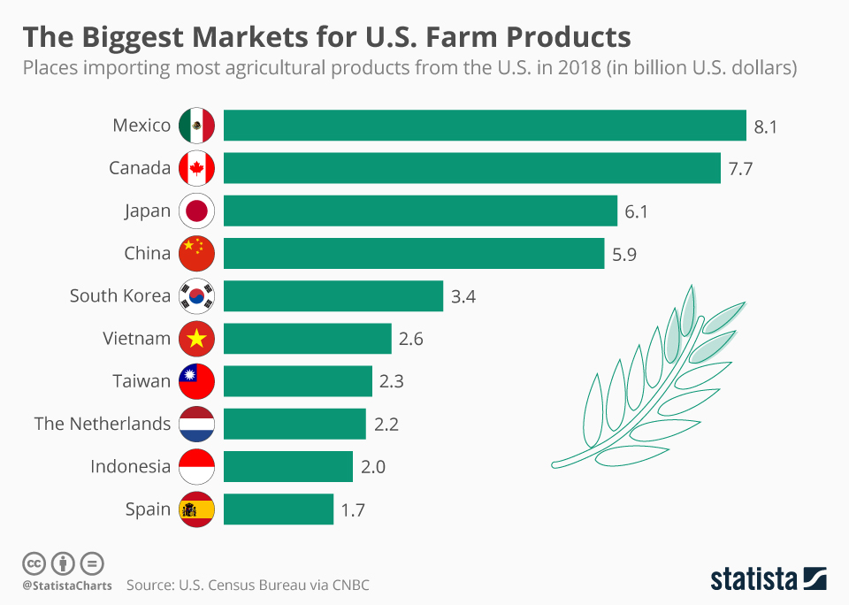 Infographic: The Biggest Markets for U.S. Farm Products | Statista