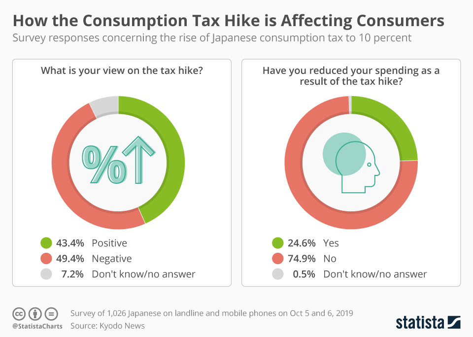 Infographic: How the Japanese Consumption Tax Hike is Affecting Consumers | Statista
