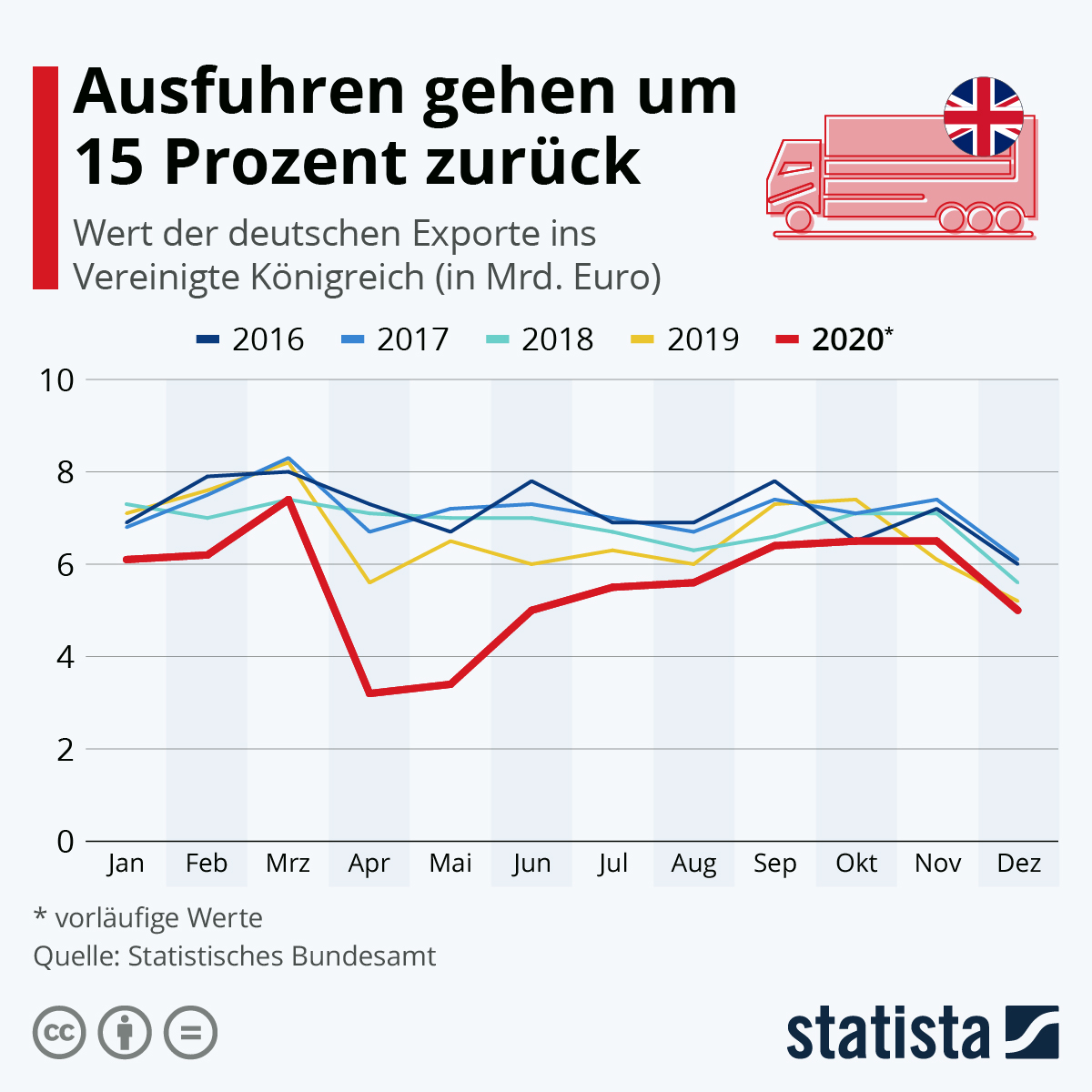 Infografik: Ausfuhren gehen um 16 Prozent zurück | Statista