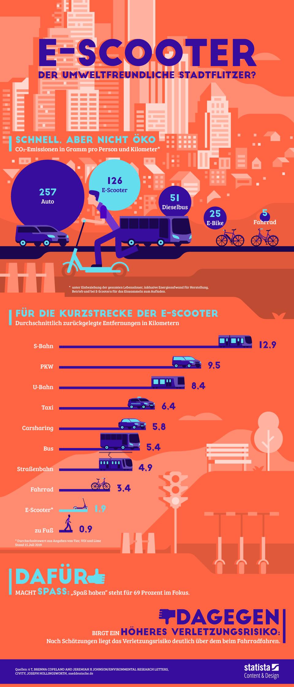 Infografik: E-Scooter: Der umweltfreundliche Stadtflitzer?  | Statista