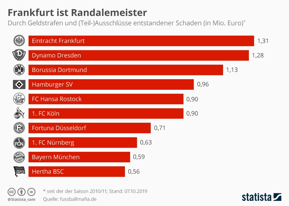 Infografik: Frankfurt ist Randalemeister | Statista