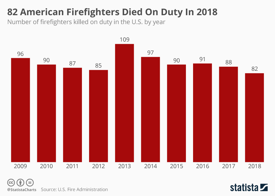 Infographic: 82 American Firefighters Died On Duty In 2018 | Statista