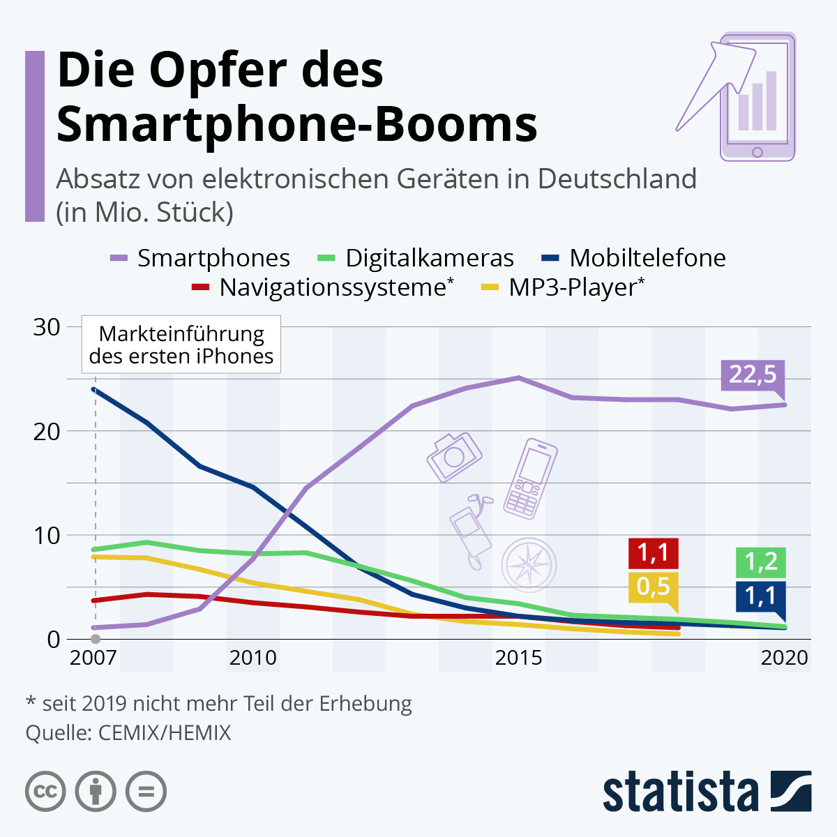 Infografik: Die Opfer des Smartphone-Booms | Statista