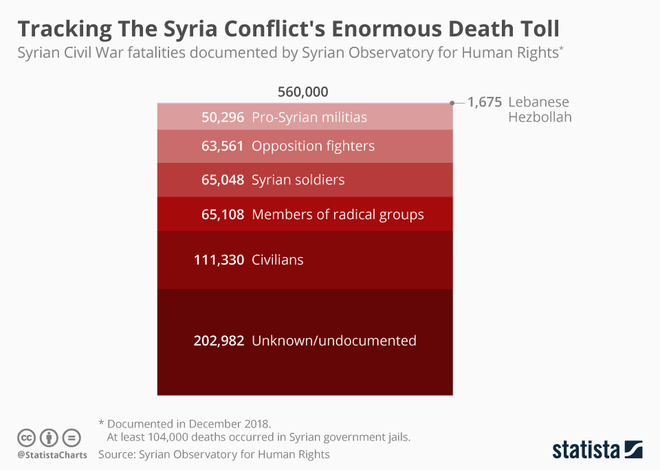 Infographic: Tracking Syria Conflict's Enormous Death Toll  | Statista
