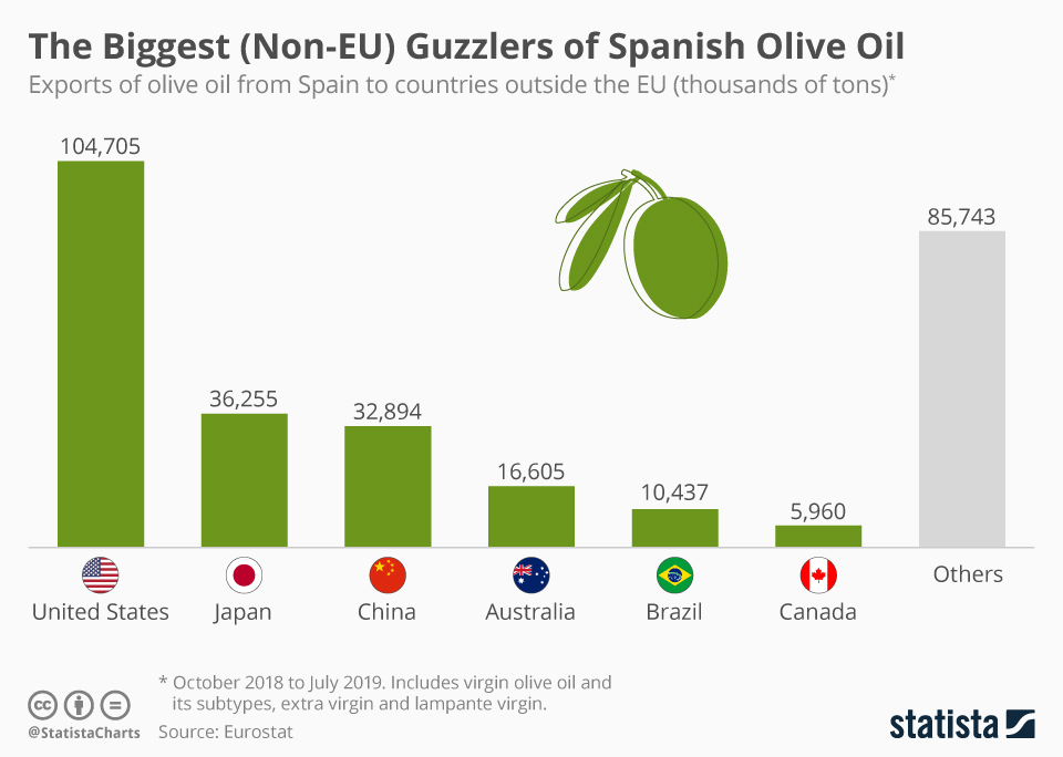 Infographic: The Biggest (Non-EU) Guzzlers of Spanish Olive Oil | Statista