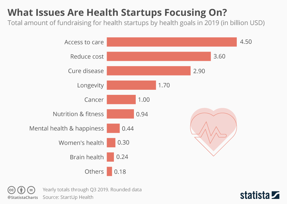Infographic: What Issues Are Health Startups Focusing On? | Statista