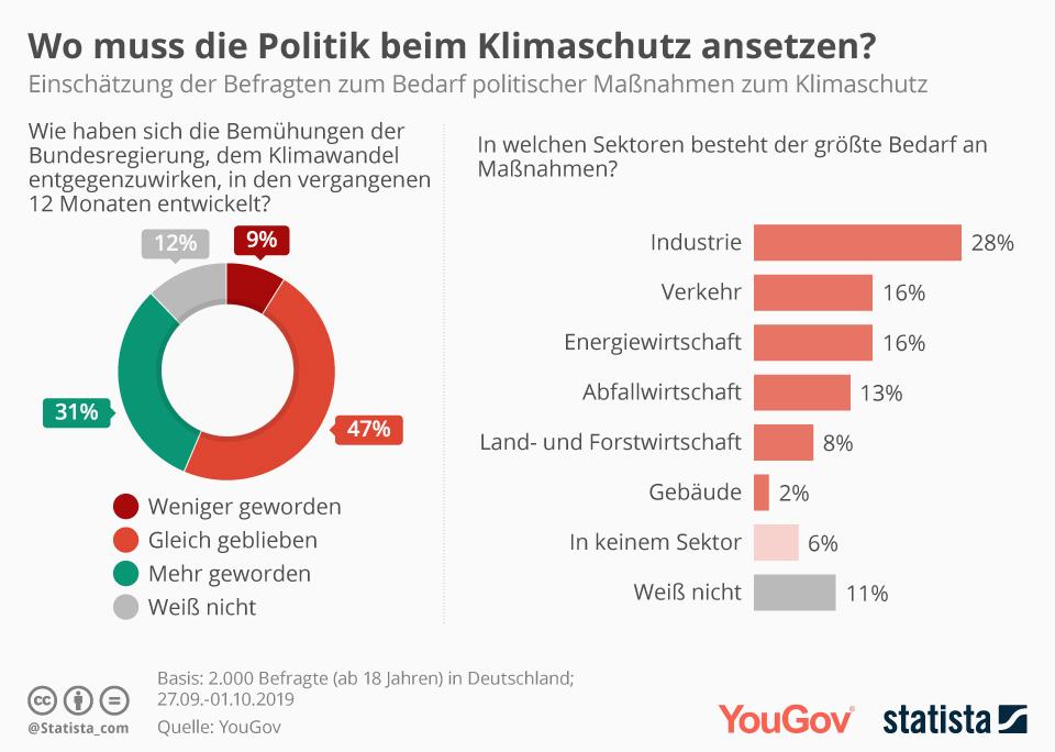 Infografik: Wo muss die Politik beim Klimaschutz ansetzen? | Statista
