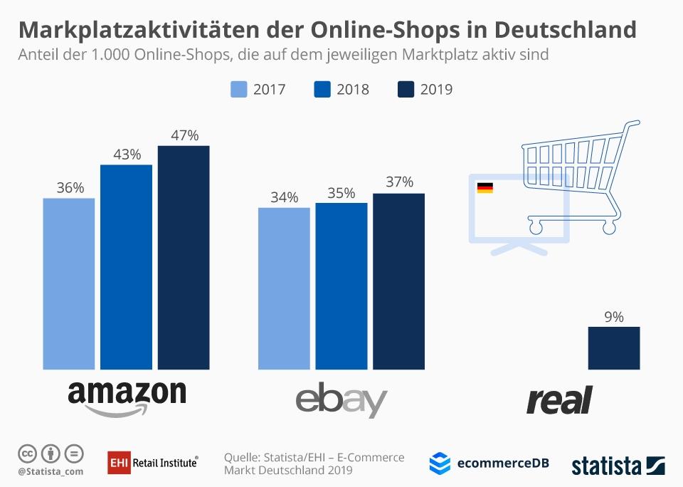 Infografik: Marktplatzaktivitäten der Online-Shops in Deutschland | Statista