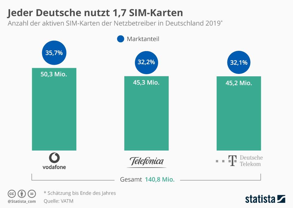 Infografik: Jeder Deutsche nutzt 1,7 SIM-Karten | Statista