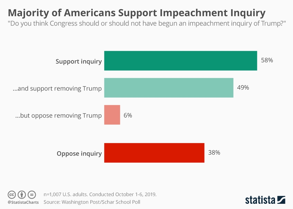 Infographic: Majority of Americans Support Impeachment Inquiry | Statista
