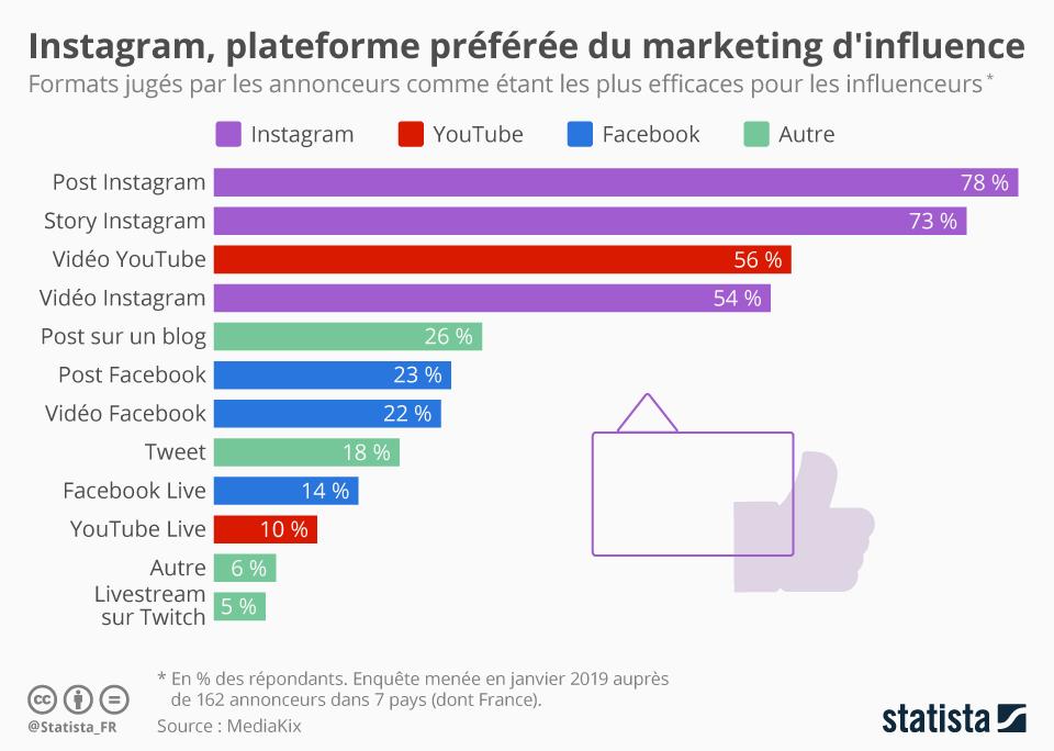 Infographie: Instagram, plateforme préférée du marketing d'influence | Statista