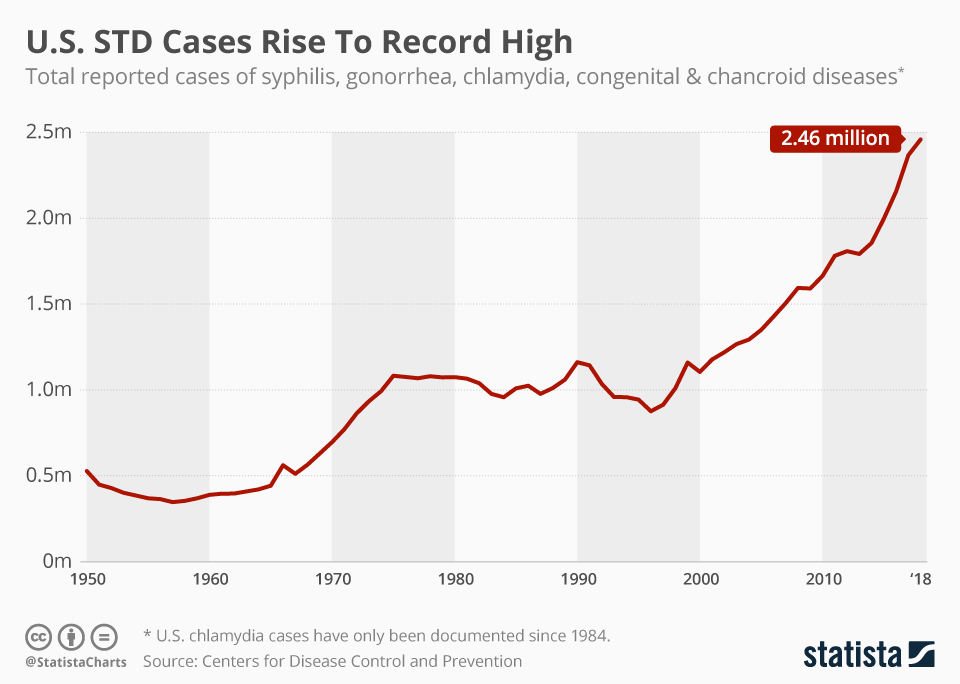 Infographic: U.S. STD Cases Rise To Record High  | Statista