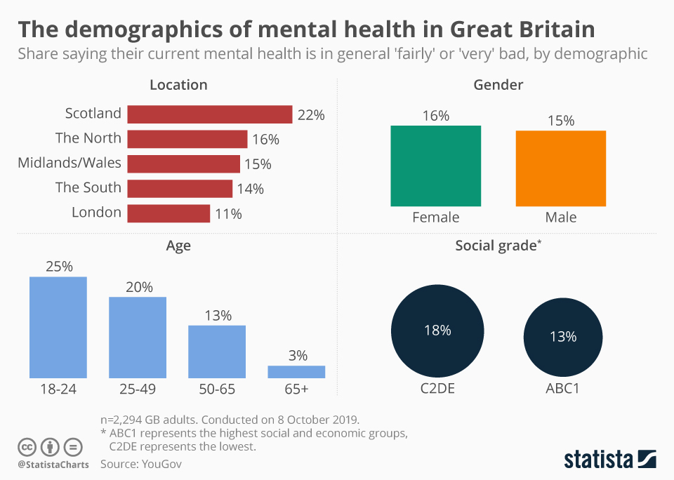 Infographic: The demographics of mental health in Great Britain   Statista