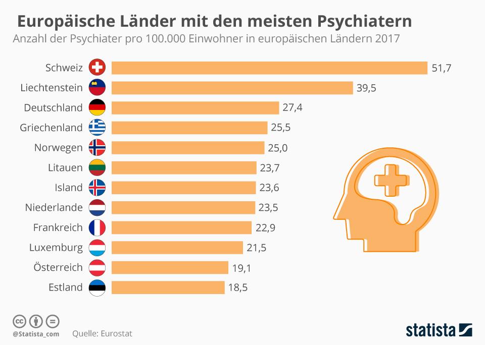 Infografik: Europäische Länder mit den meisten Psychiatern | Statista