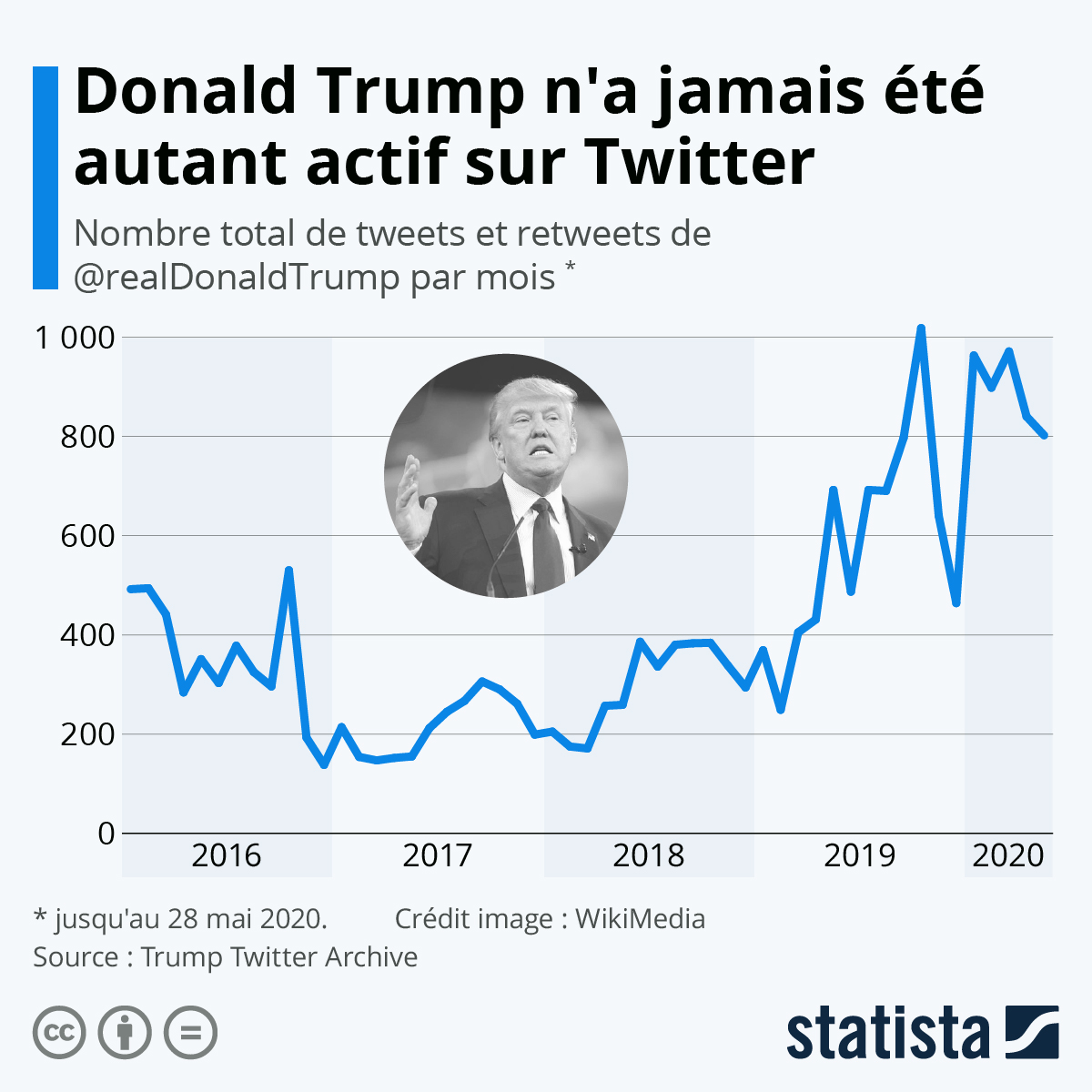 Infographie: Trump et la politique du tweet   Statista