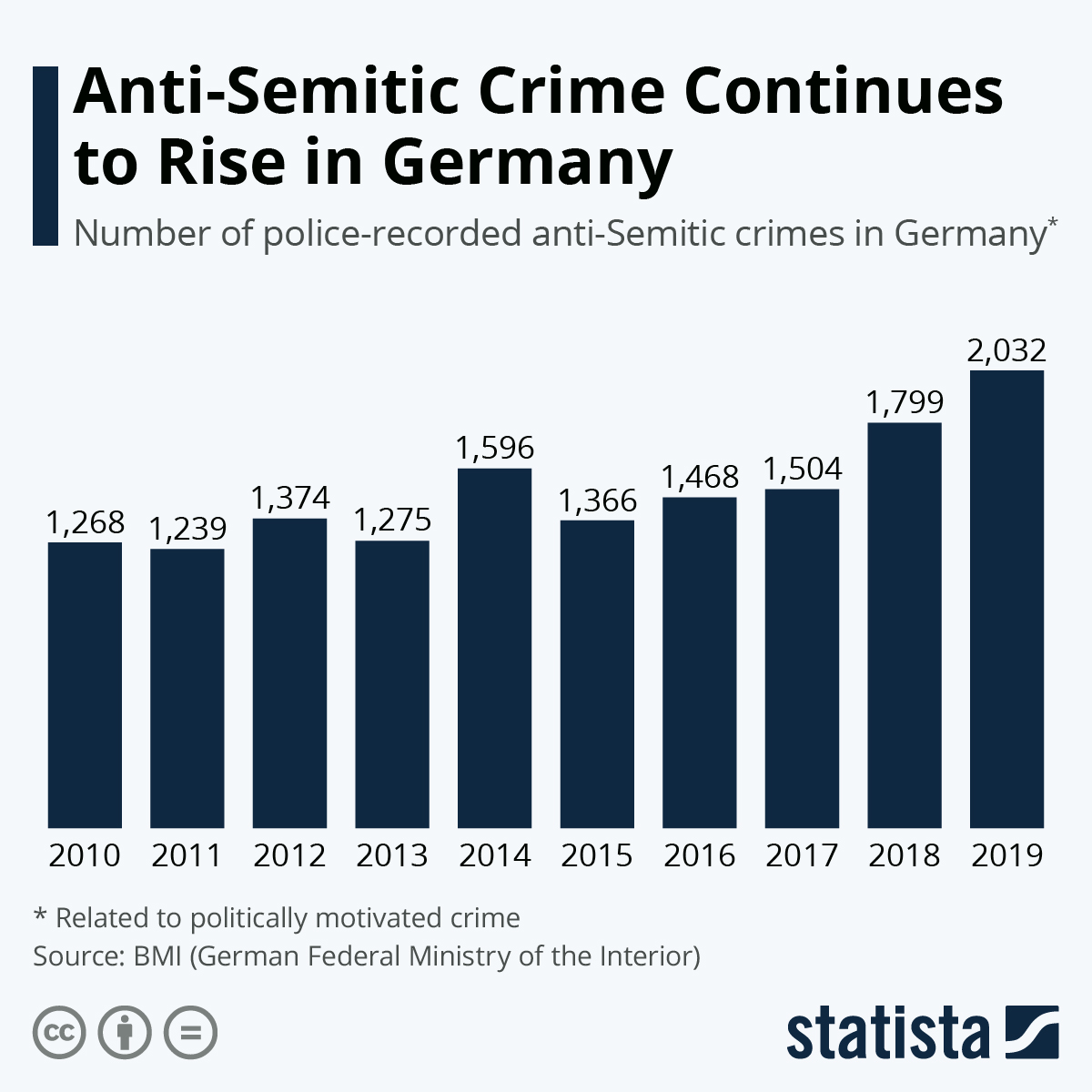 Infographic: Anti-Semitic Crime Continues to Rise in Germany | Statista