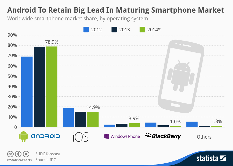 Infographic: Android To Retain Big Lead In Maturing Smartphone Market | Statista