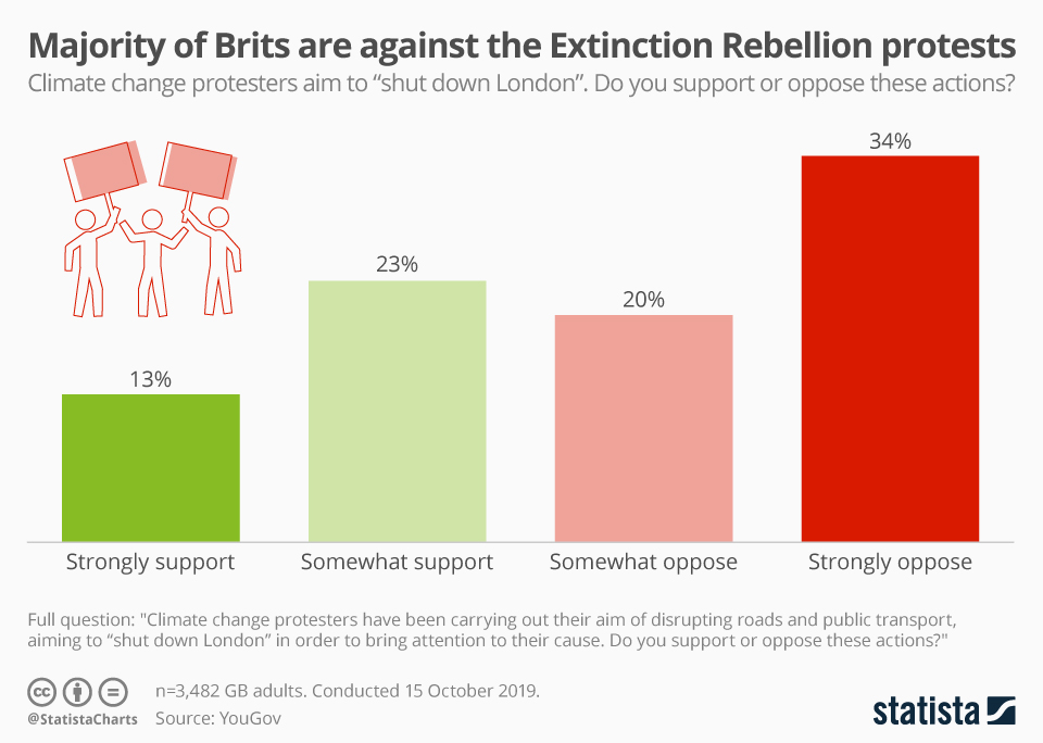 Infographic: Majority of Brits are against the Extinction Rebellion protests | Statista