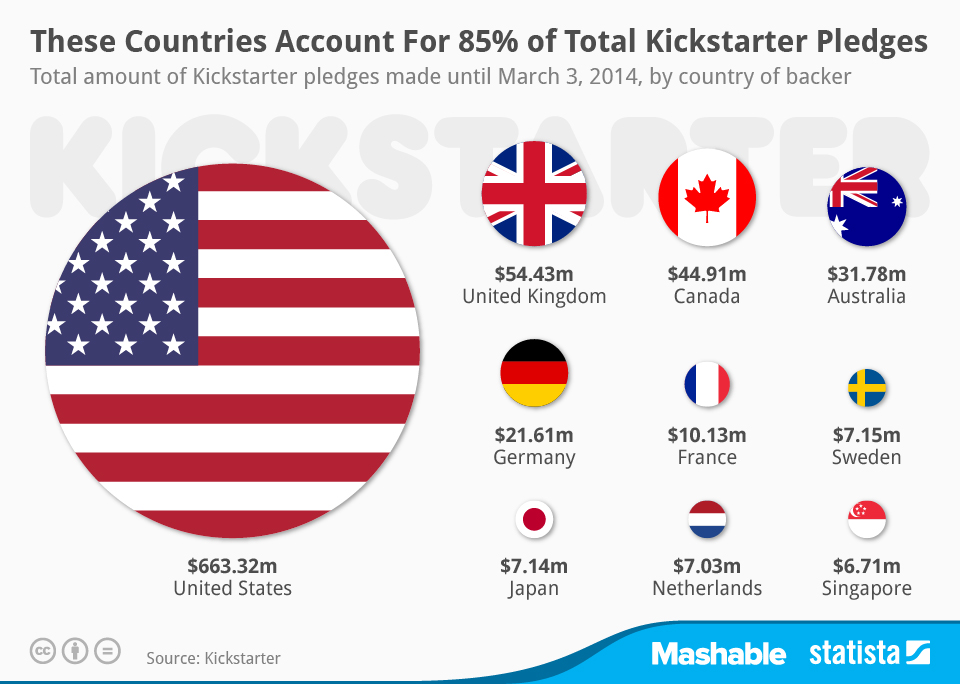 Infographic: These Countries Account For 85% of Total Kickstarter Pledges | Statista