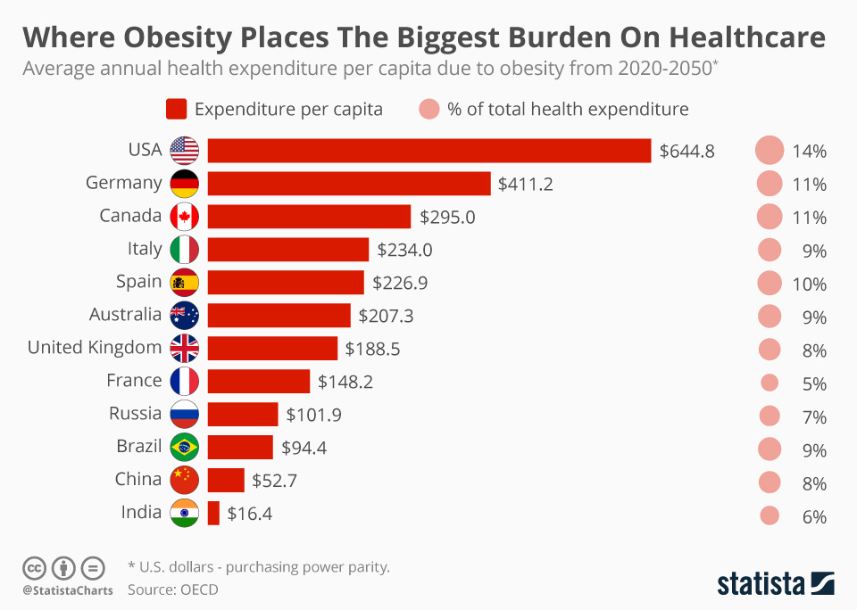 Infographic: Where Obesity Places The Biggest Burden On Healthcare  | Statista
