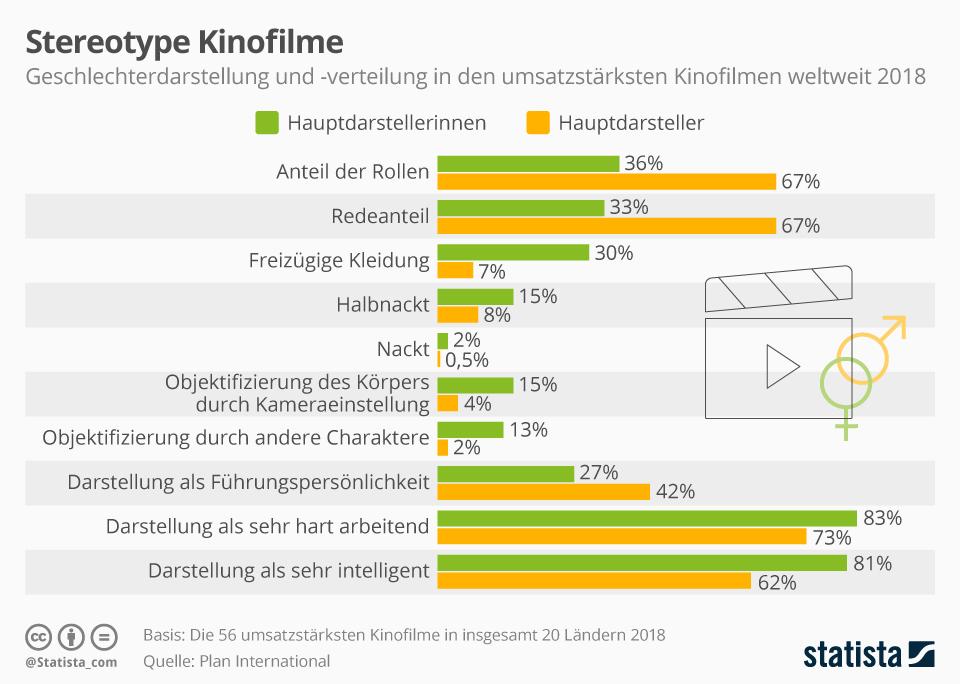 Infografik: Stereotype Kinofilme | Statista