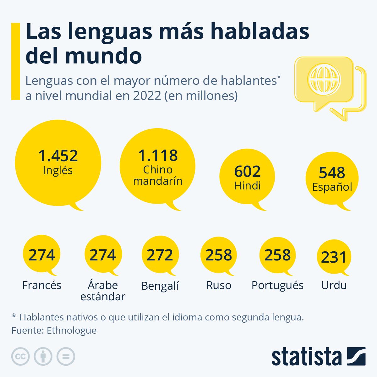 Infografía: El español, la cuarta lengua más usada del mundo | Statista