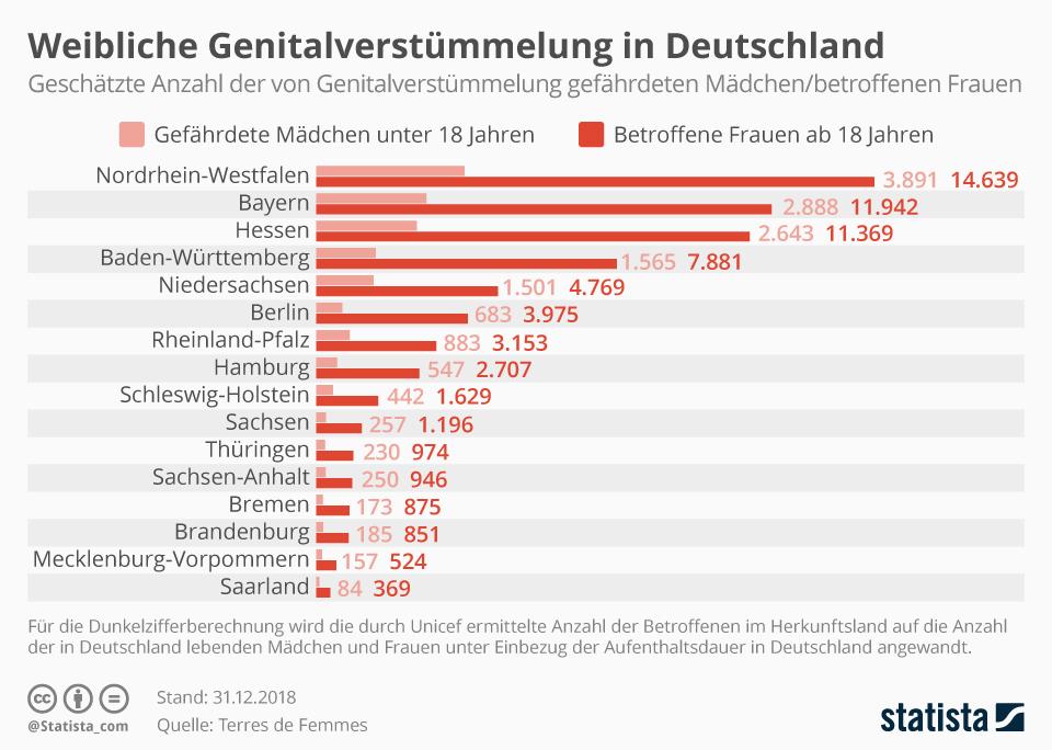 Infografik: Weibliche Genitalverstümmelung in Deutschland | Statista