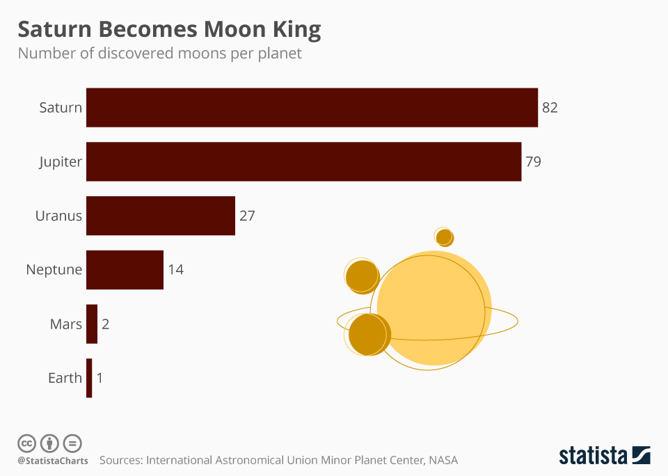 Infographic: Saturn Becomes Moon King | Statista