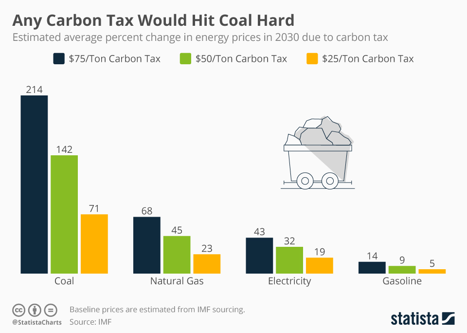 Infographic: Any Carbon Tax Would Hit Coal Hard | Statista