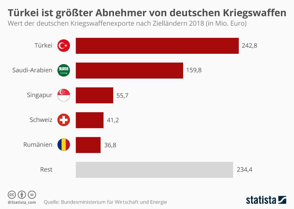 Infografik: Türkei ist größter Abnehmer von deutschen Kriegswaffen | Statista