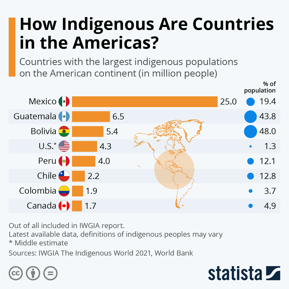 Infographic: How Indigenous Are Countries in the Americas? | Statista