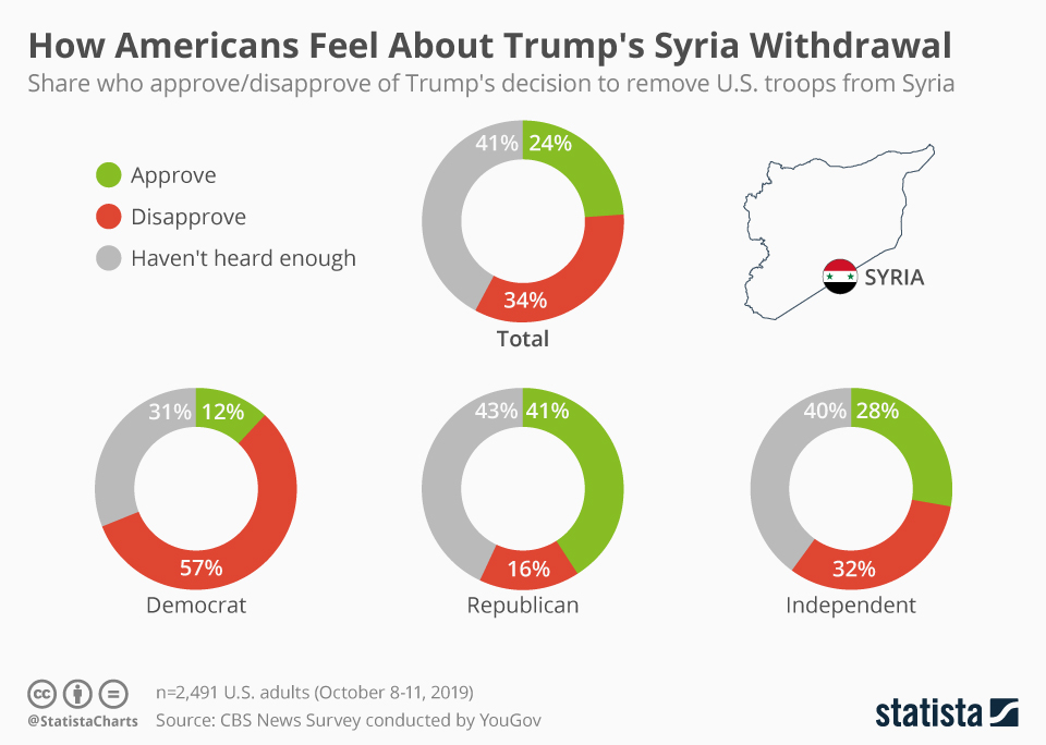 Infographic: How Americans Feel About Trump's Syria Withdrawal  | Statista