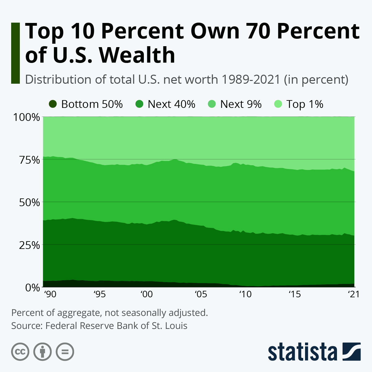Infographic: The Top 10 Percent Own 70 Percent of U.S. Wealth | Statista