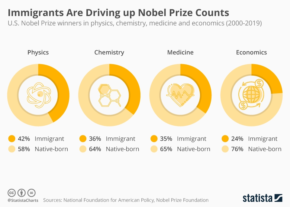 Infographic: Immigrants Are Driving up Nobel Prize Counts in the U.S. | Statista