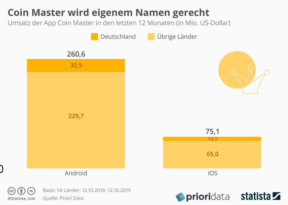 Infografik: Coin Master wird eigenem Namen gerecht | Statista