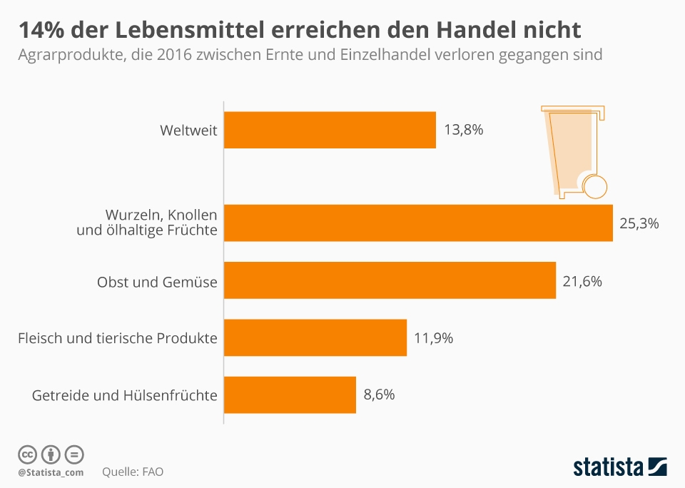 Infografik: 14% der Lebensmittel erreichen den Handel nicht   Statista