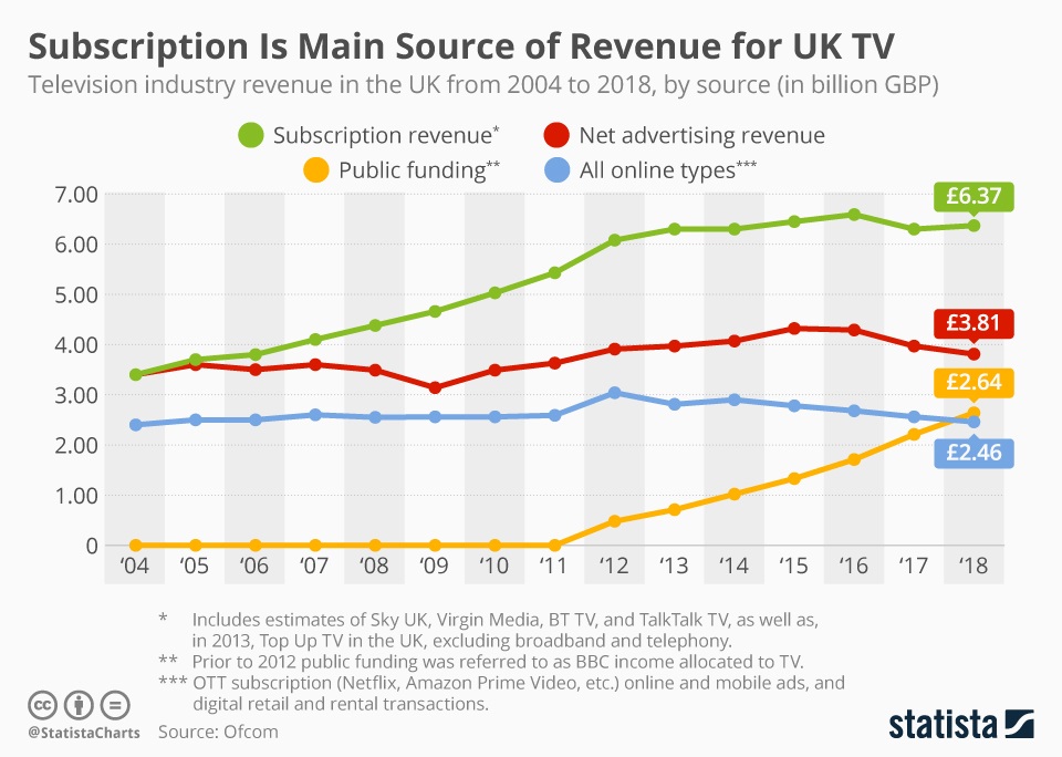 Infographic: Subscription Is Main Source of Revenue for UK TV | Statista